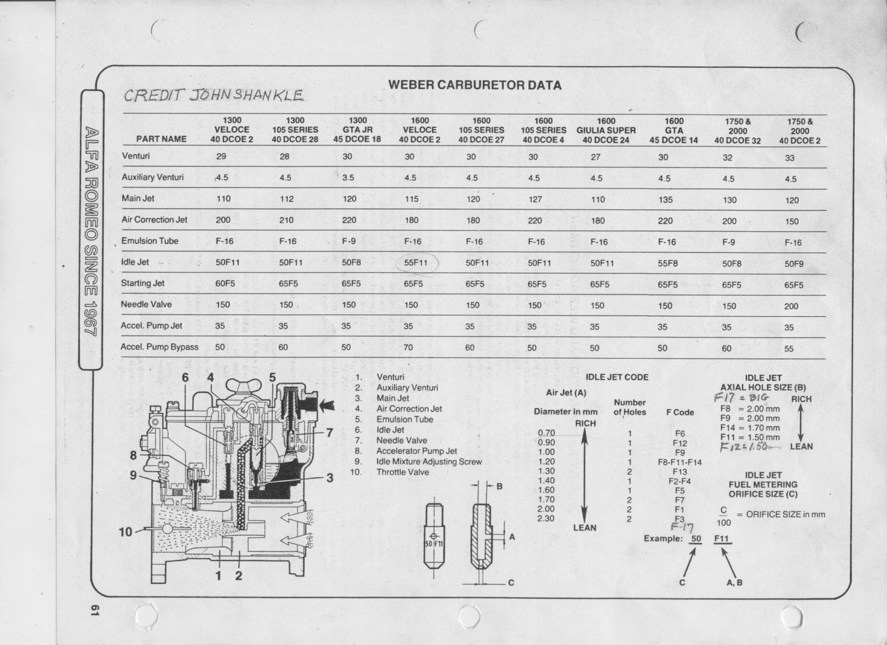 Weber Carburetor Jet Chart http://www.paulspruell.com/engine_instructions.html